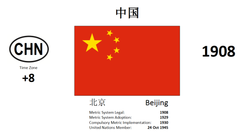 20 CHN China